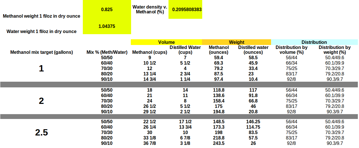 Watermeth Mixing For Dummies Chart Mazdaspeed Forums